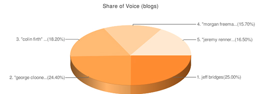 i-e7f6e76d00eb35cdd58dca227678fb39-Actor Share of Voice.jpg