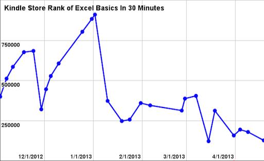 Kindle rankings chart